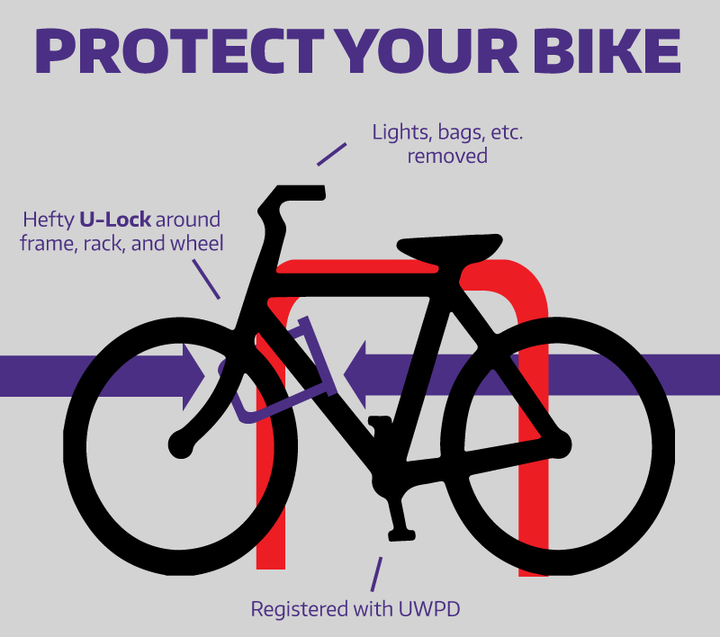 Bike Security Facilities Services Blog