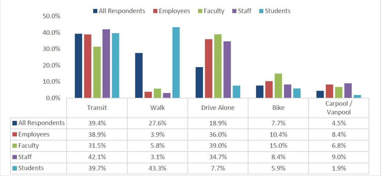 Employees, Faculty, Staff and Students modes of transportation