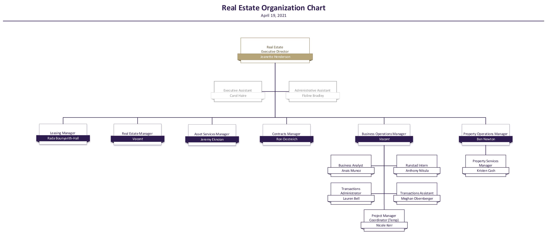 real estate organization chart