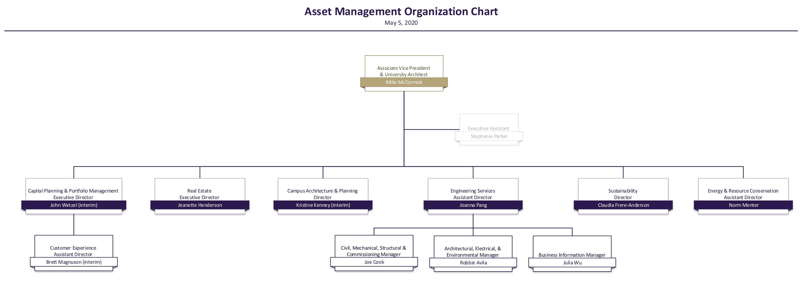 Asset Management Organization Chart