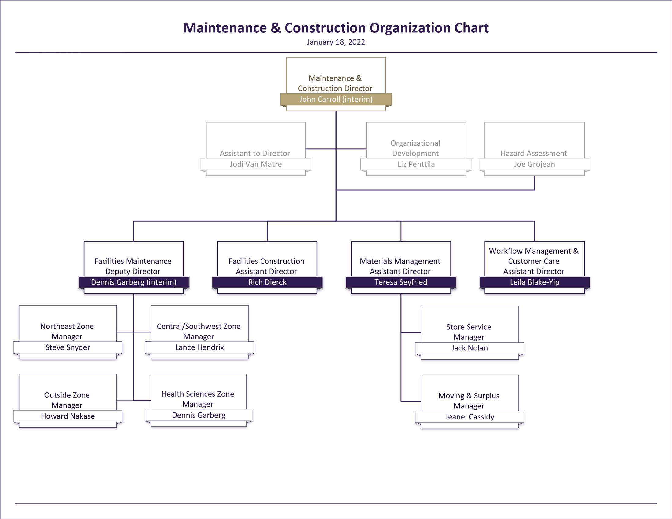 Maintenance and Construction organization chart