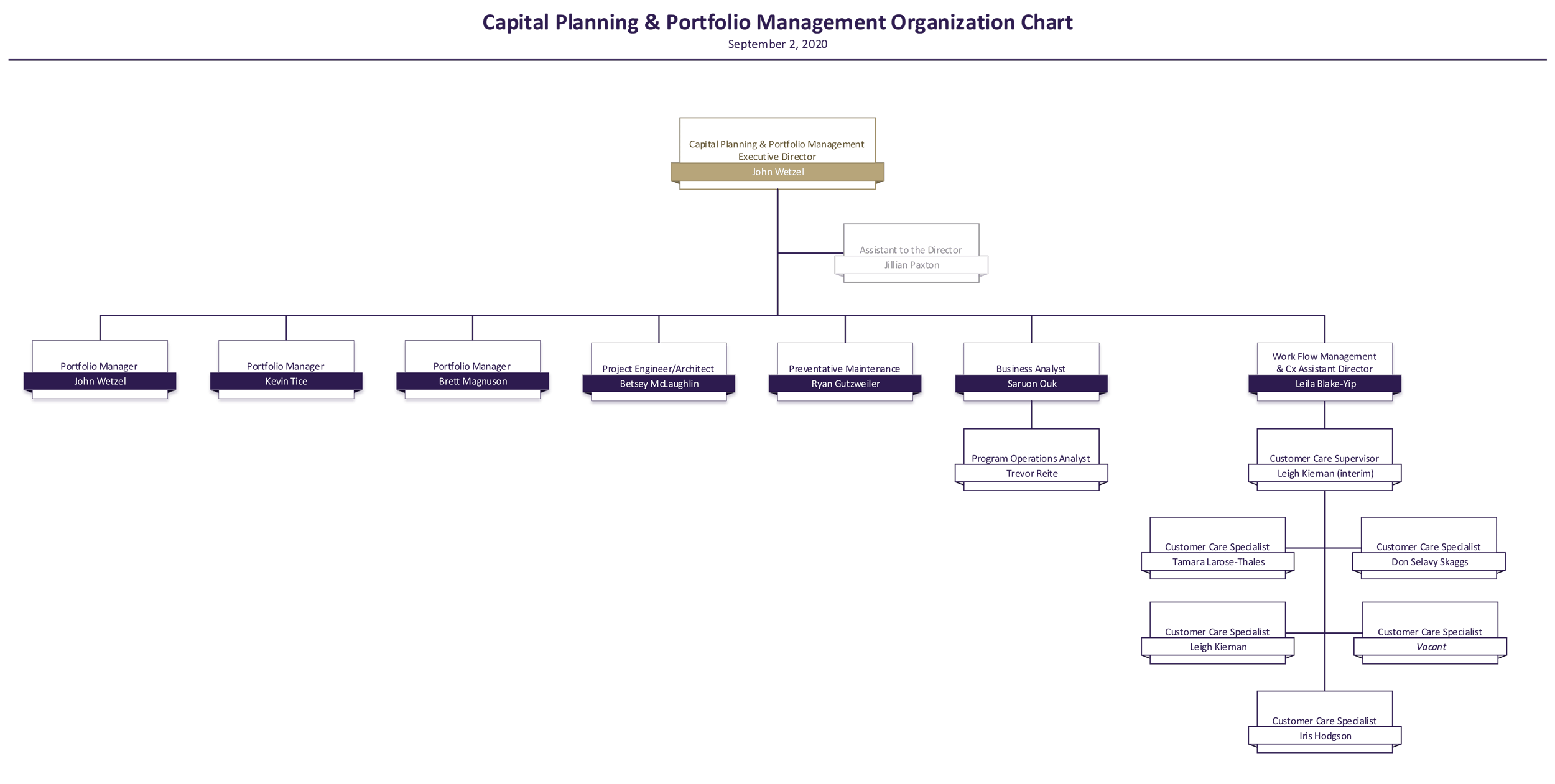 capital space and planning organization chart