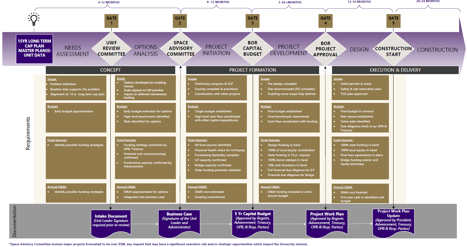 Diagram of capital budget planning process
