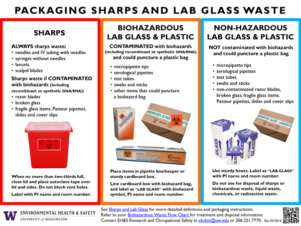 Sharps Uw Facilities