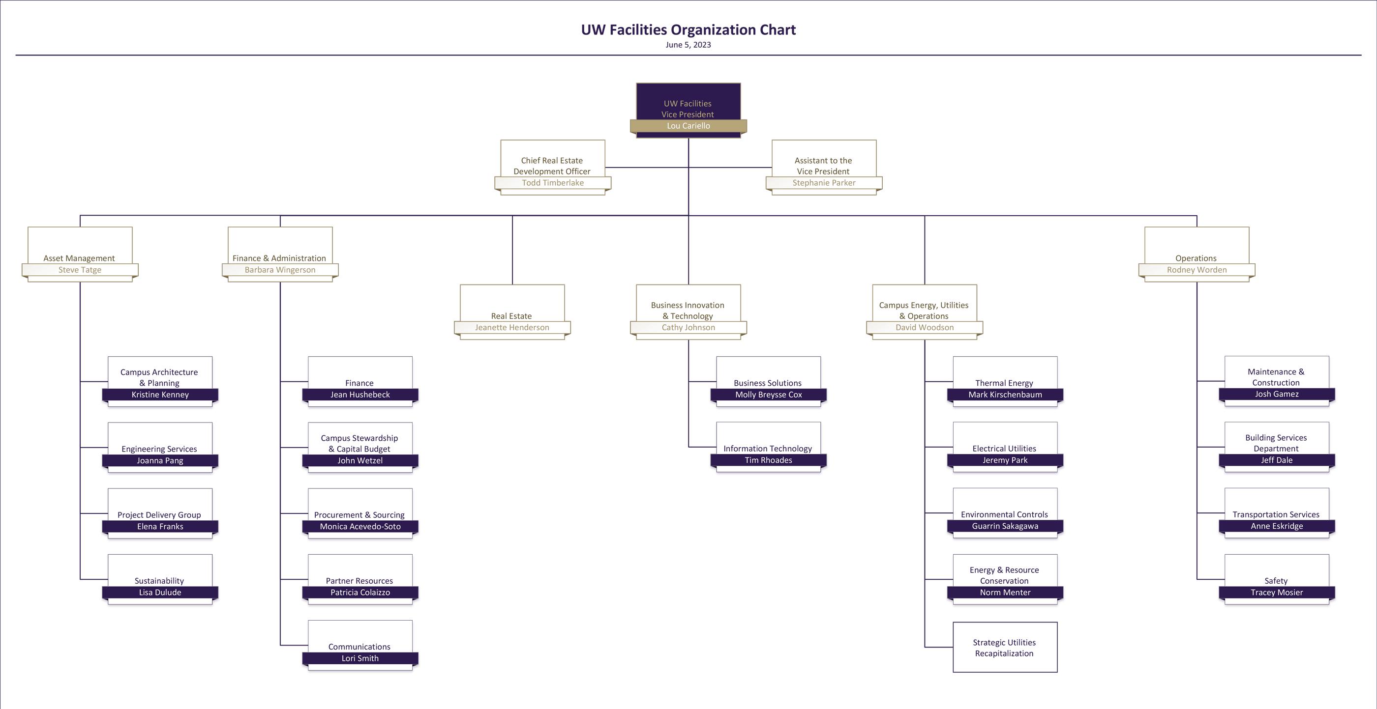 UW Facilities executive org chart